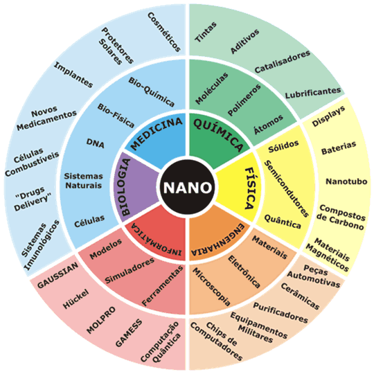 ▻ How does nanotechnology work and what can be done with it?